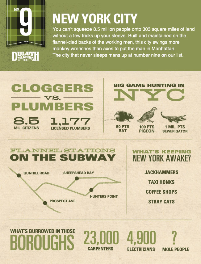 America's Top Flannel Cities: Number Nine New York City