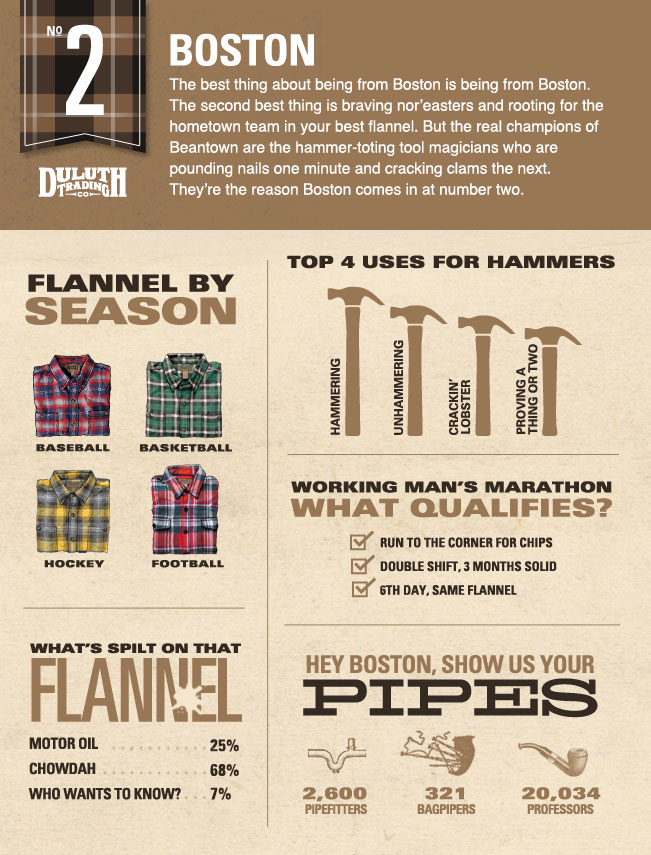 America's Top Flannel Cities: Number Two Boston