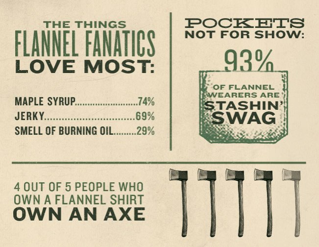 Flannual Report - Flannel Fanatic Facts #Flannelytics