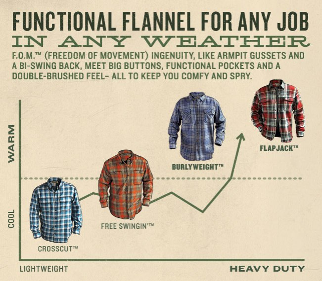 Flannual Report - Free Swingin' Flannel Shirt Facts #Flannelytics