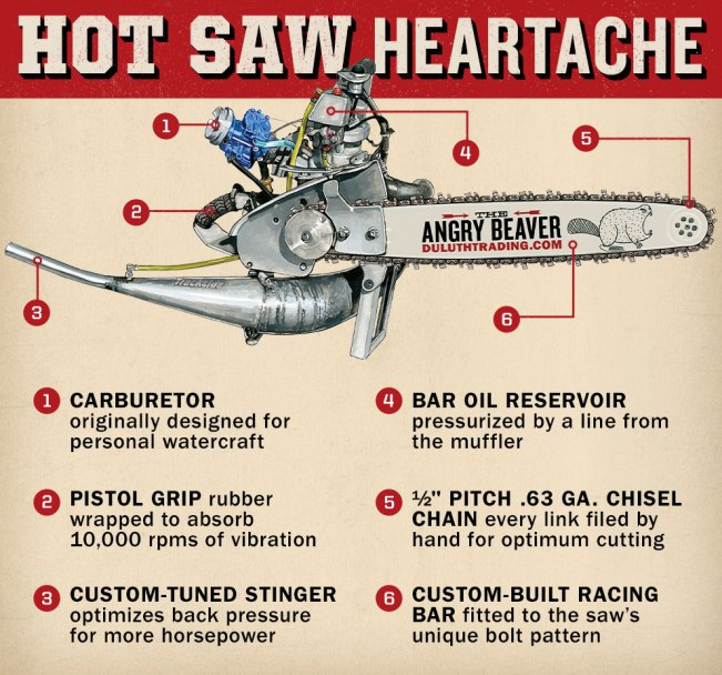 STIHL® TIMBERSPORTS® Hot Saw Heartache Infographic