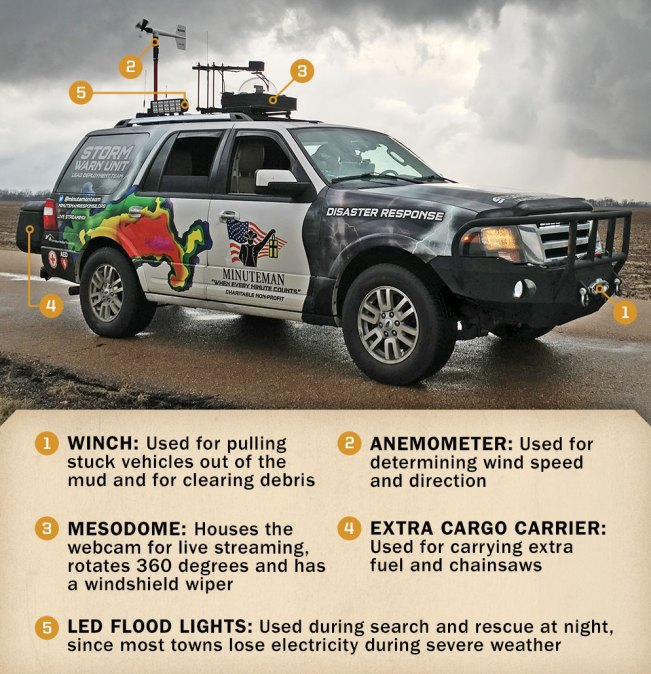 Storm Chaser Vehicle Infographic